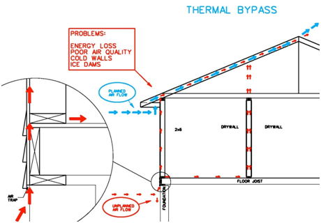 Thermal bypass diagram